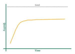 Graph of Quality over Time that goes up sharply and then plateaus short of the goal line