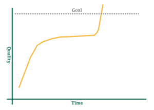 Graph of Quality over Time that goes up, then plateaus, then rises sharply and exceeds the goal line